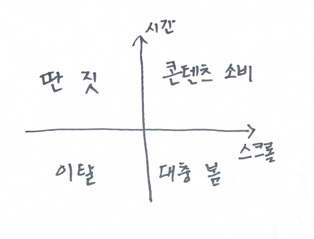 마케팅 KPI 측정